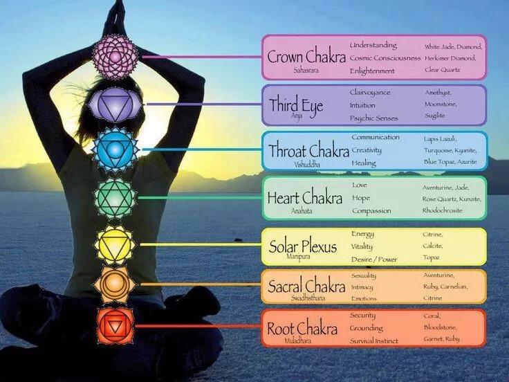 三脉七轮奥秘、开启以及与对应的晶石-菩心晶舍